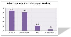 tejas-corporate-tours-transport-statistic